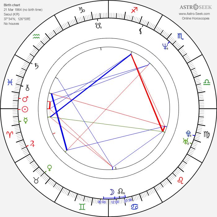 Joong-hoon Park - Astrology Natal Birth Chart