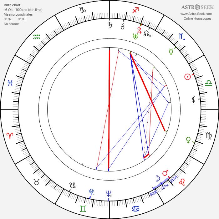 Jooseppi Rautto - Astrology Natal Birth Chart