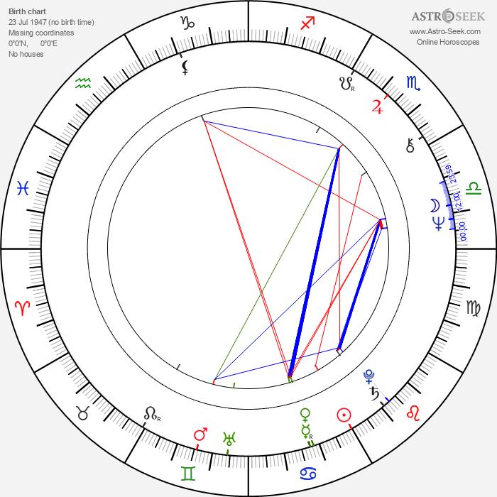 Jopi Burnama - Astrology Natal Birth Chart