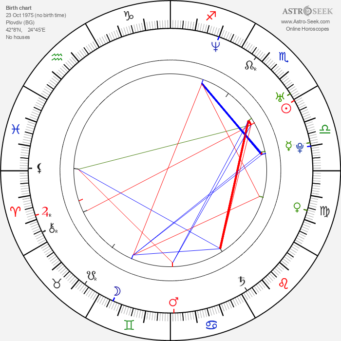 Jordan Andonov - Astrology Natal Birth Chart