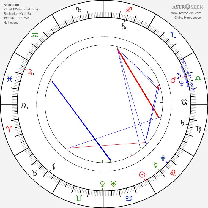 Jordan Clarke - Astrology Natal Birth Chart