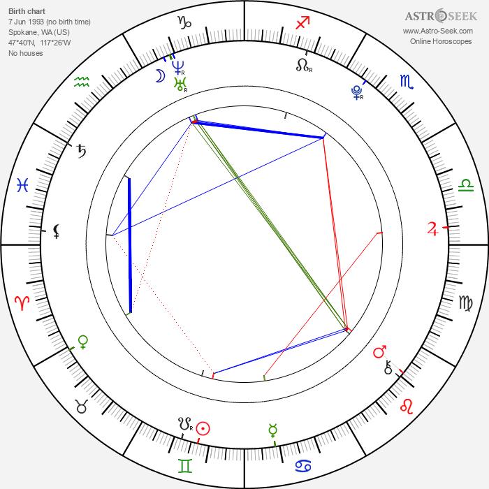 Jordan Fry - Astrology Natal Birth Chart
