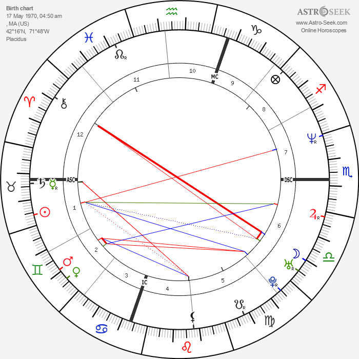 Jordan Knight - Astrology Natal Birth Chart