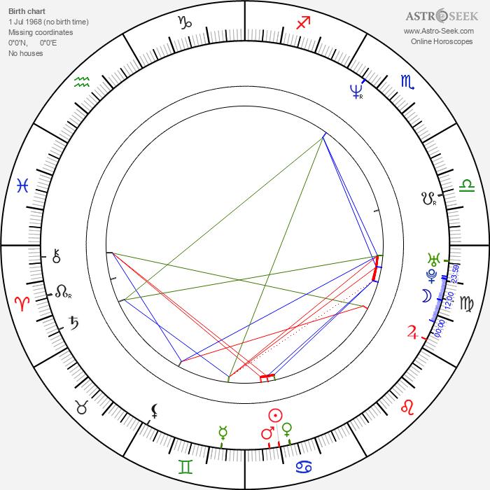 Jordi Mollà - Astrology Natal Birth Chart