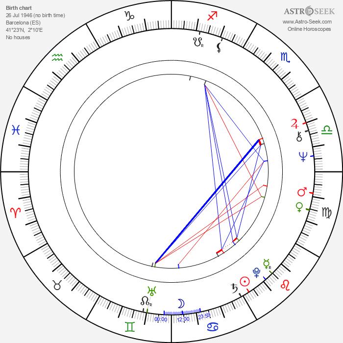 Jordi Sierra i Fabra - Astrology Natal Birth Chart