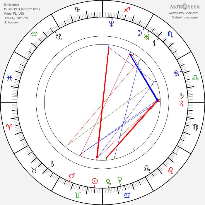 Jordi Vilasuso - Astrology Natal Birth Chart