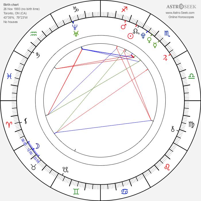 Jordy Benattar - Astrology Natal Birth Chart