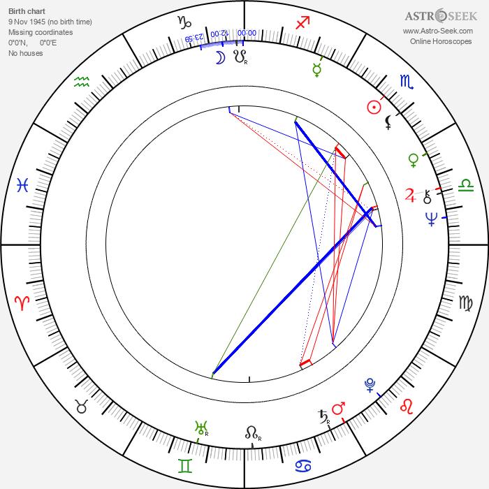 Jörg Grünler - Astrology Natal Birth Chart