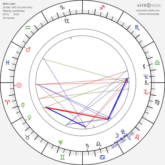 Jörg Gudzuhn - Astrology Natal Birth Chart