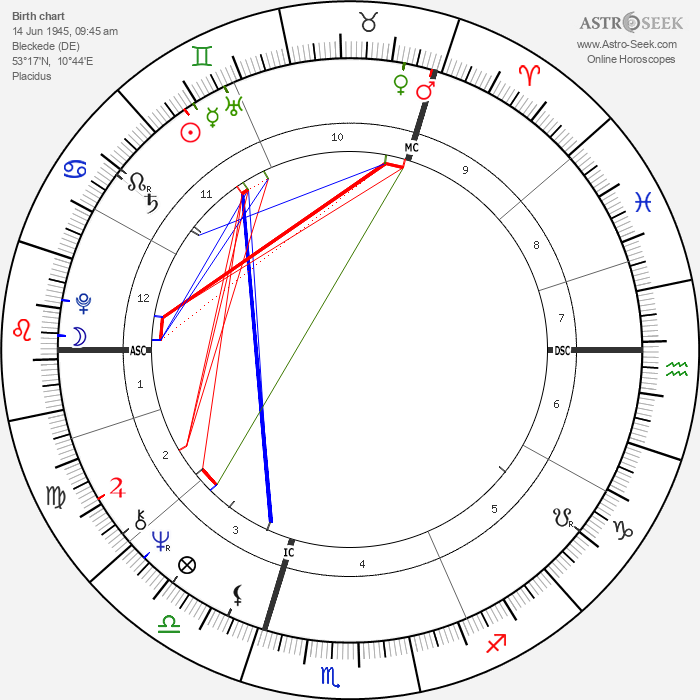 Jörg Immendorff - Astrology Natal Birth Chart