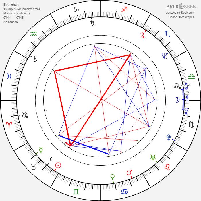 Jörg Pose - Astrology Natal Birth Chart