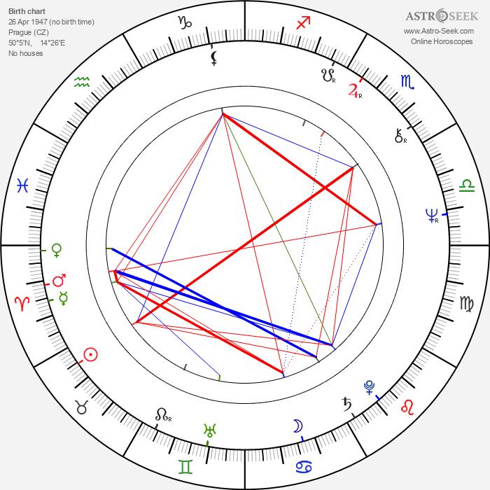 Jorga Kotrbová - Astrology Natal Birth Chart