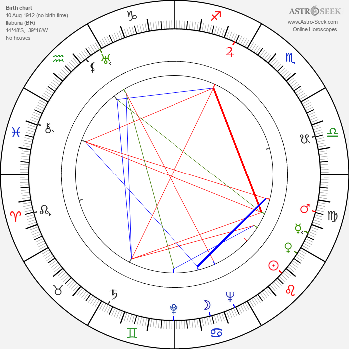 Jorge Amado - Astrology Natal Birth Chart
