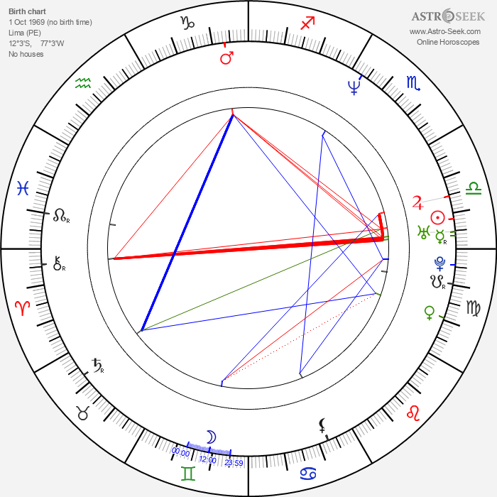 Jorge Aravena - Astrology Natal Birth Chart