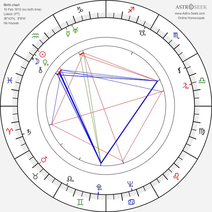 Jorge Brum do Canto - Astrology Natal Birth Chart