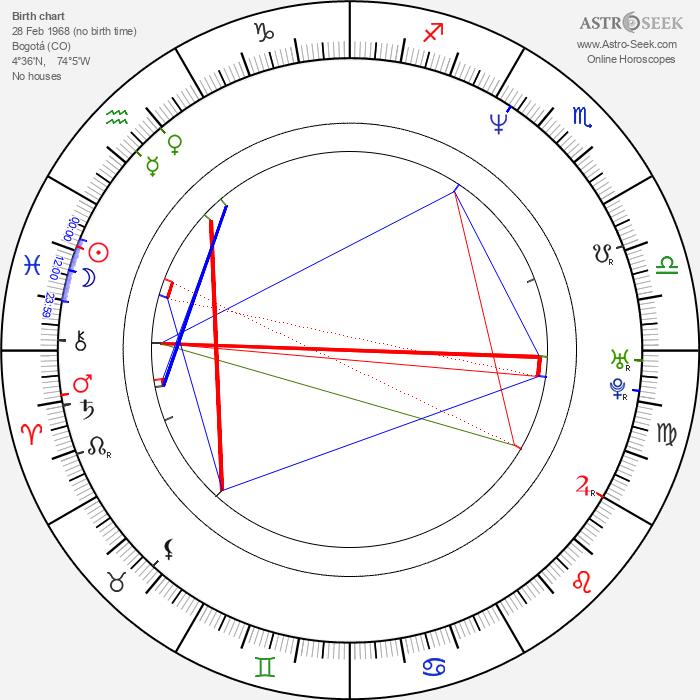 Jorge Enrique Abello - Astrology Natal Birth Chart
