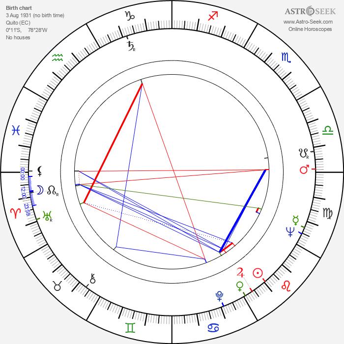 Jorge Fegán - Astrology Natal Birth Chart