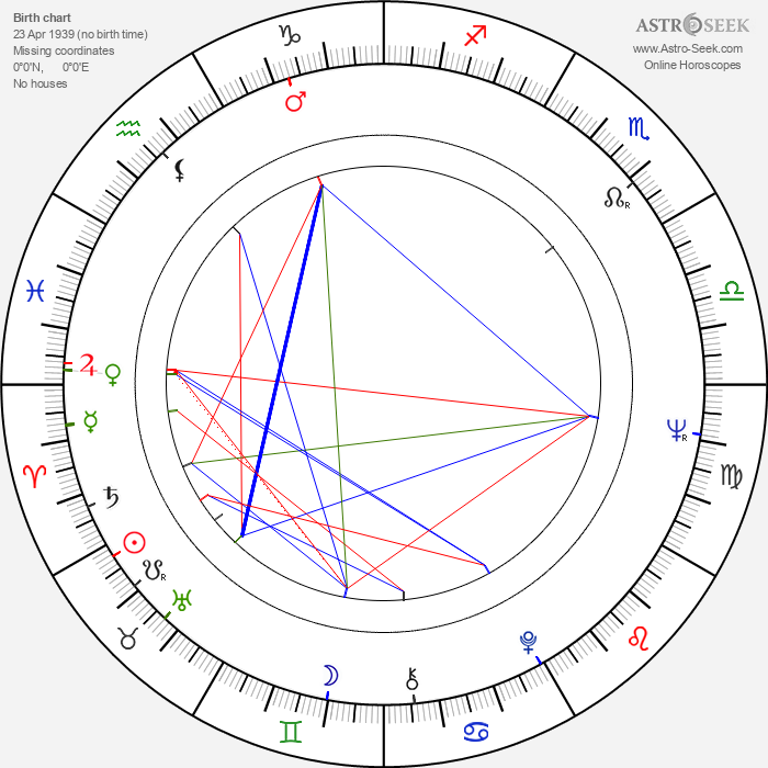 Jorge Fons - Astrology Natal Birth Chart