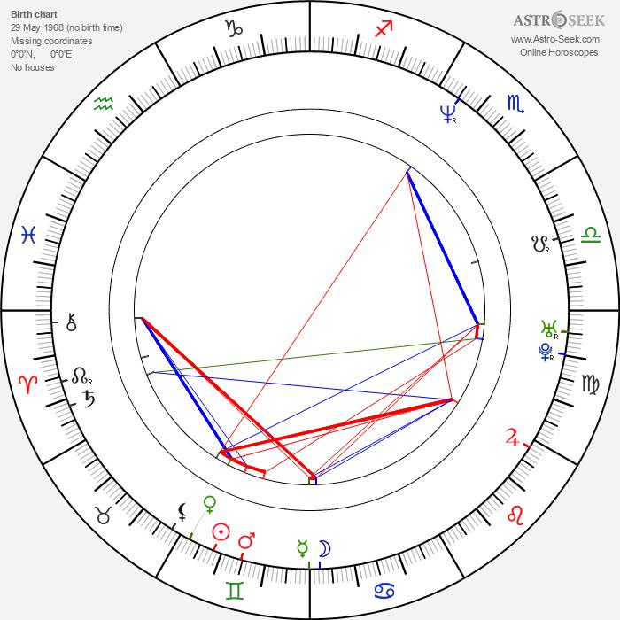 Jorge Gabriel - Astrology Natal Birth Chart