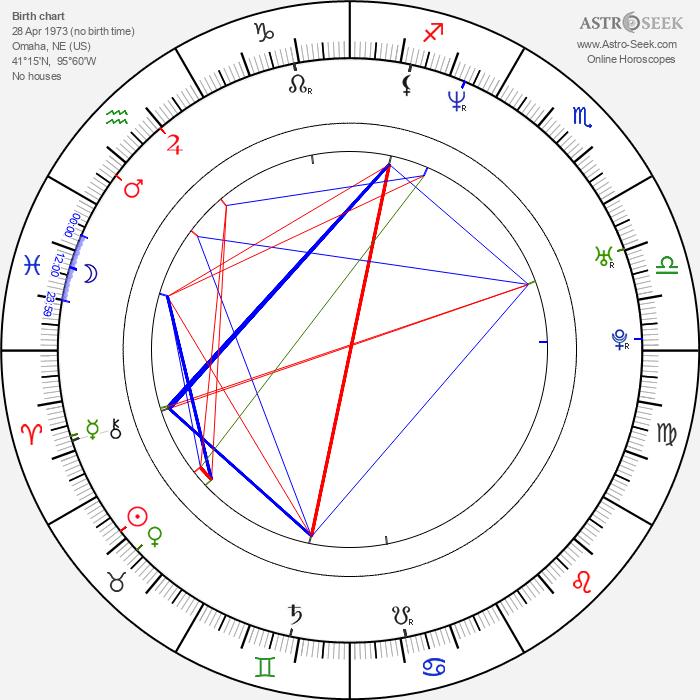 Jorge Garcia - Astrology Natal Birth Chart