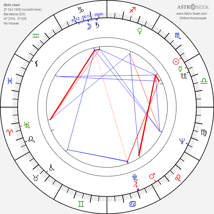 Jorge Grau - Astrology Natal Birth Chart