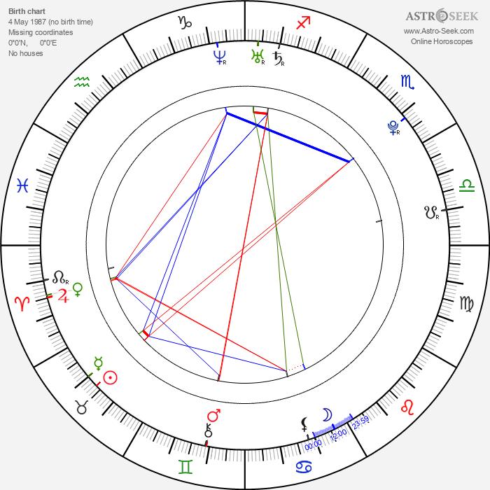 Jorge Lorenzo - Astrology Natal Birth Chart