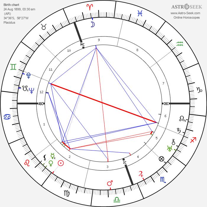 Jorge Luis Borges - Astrology Natal Birth Chart