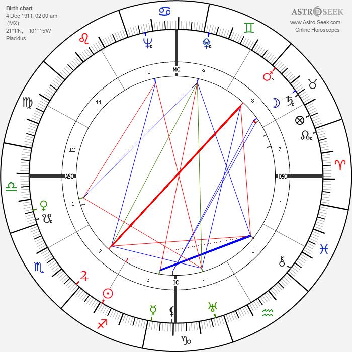 Jorge Negrete - Astrology Natal Birth Chart