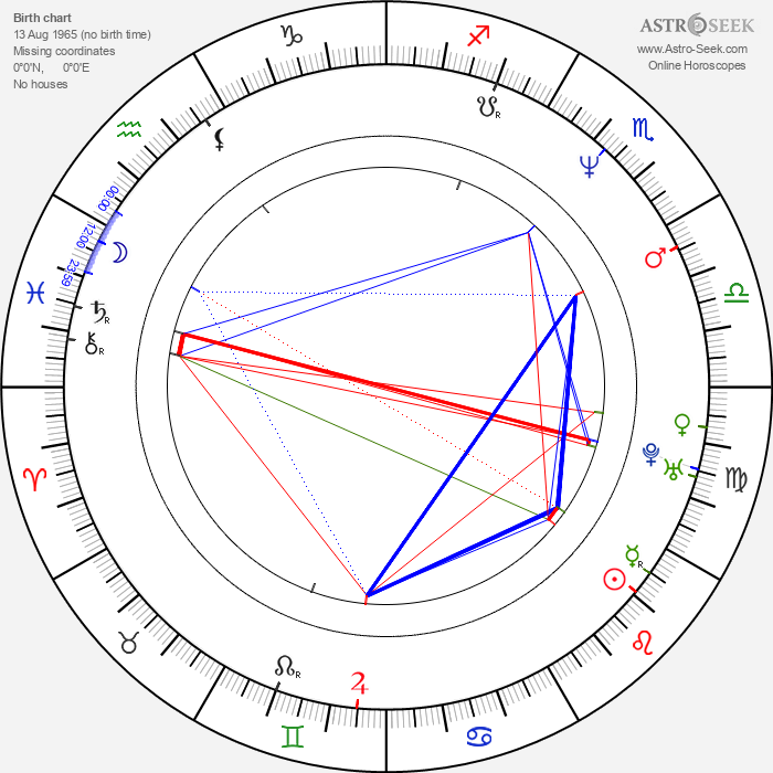 Jorge Perugorría - Astrology Natal Birth Chart