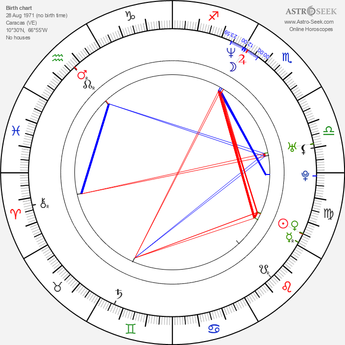 Jorge Reyes - Astrology Natal Birth Chart