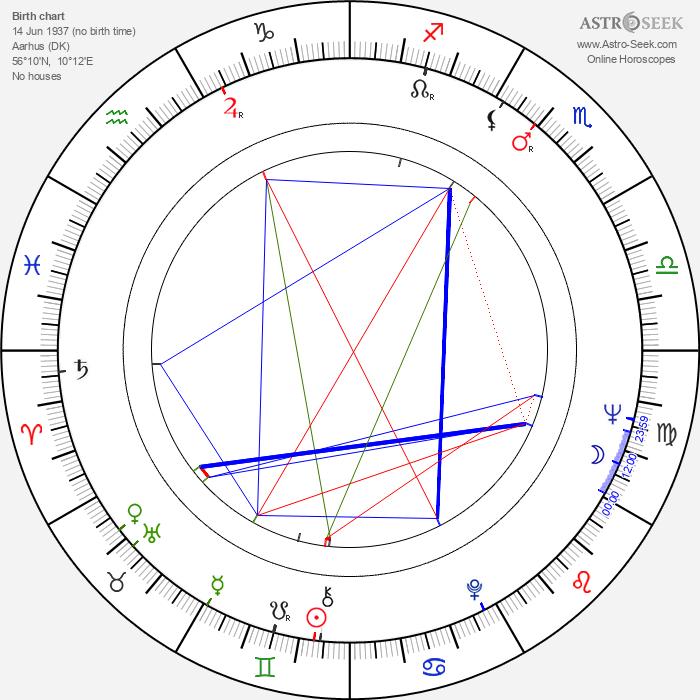 Jørgen Leth - Astrology Natal Birth Chart