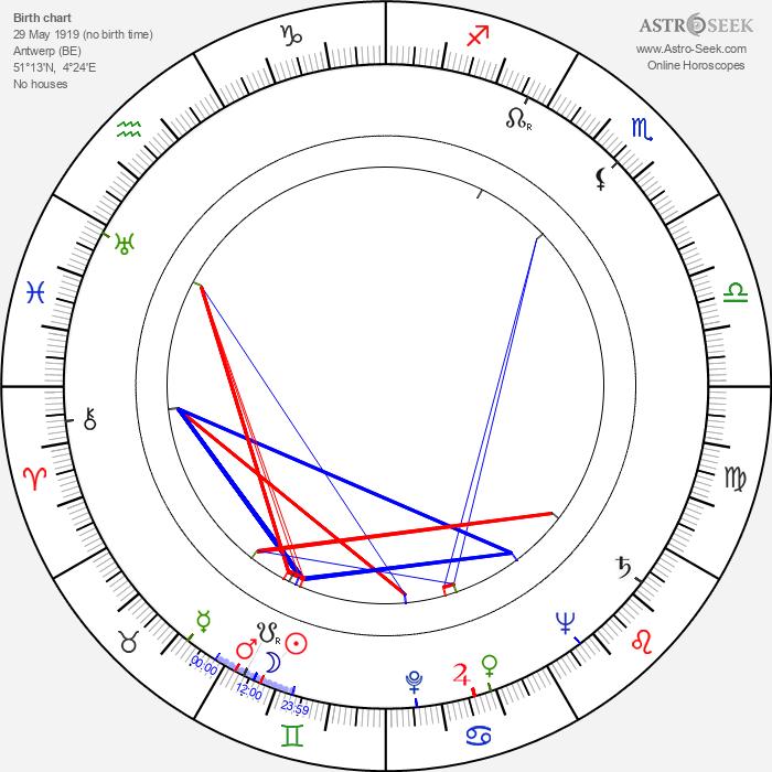 Joris Collet - Astrology Natal Birth Chart