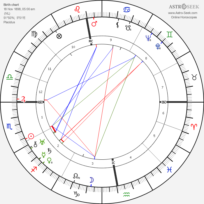 Joris Ivens - Astrology Natal Birth Chart
