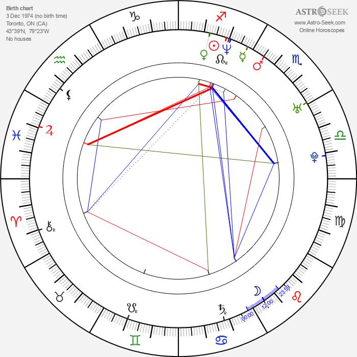 Joris Jarsky - Astrology Natal Birth Chart