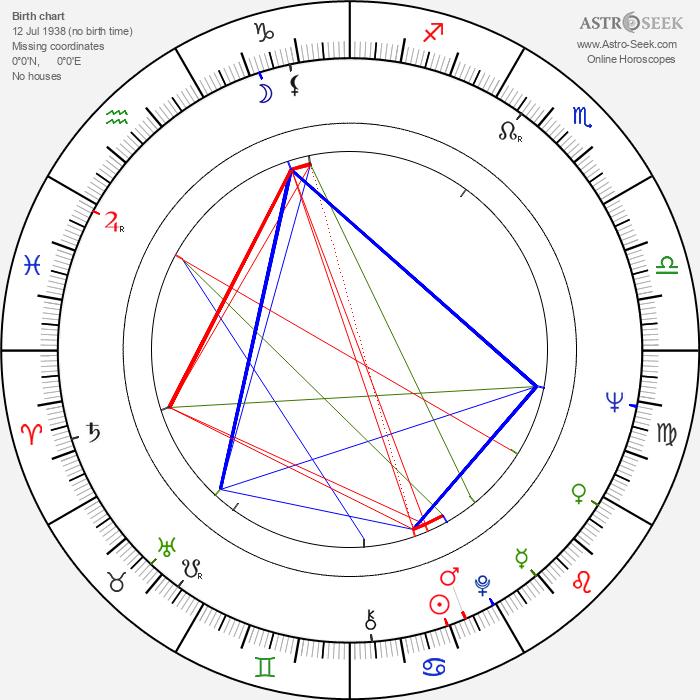 Jorj Voicu - Astrology Natal Birth Chart
