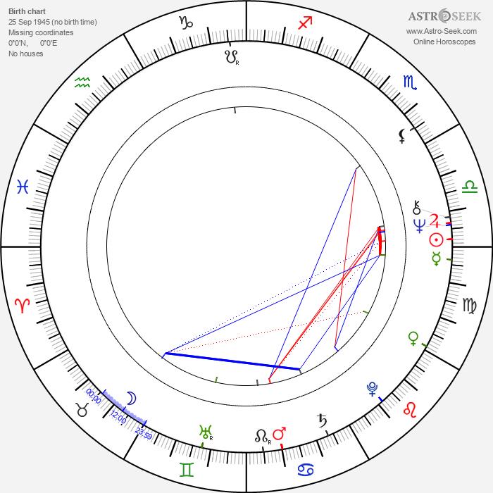 Jorma Aarroskari - Astrology Natal Birth Chart