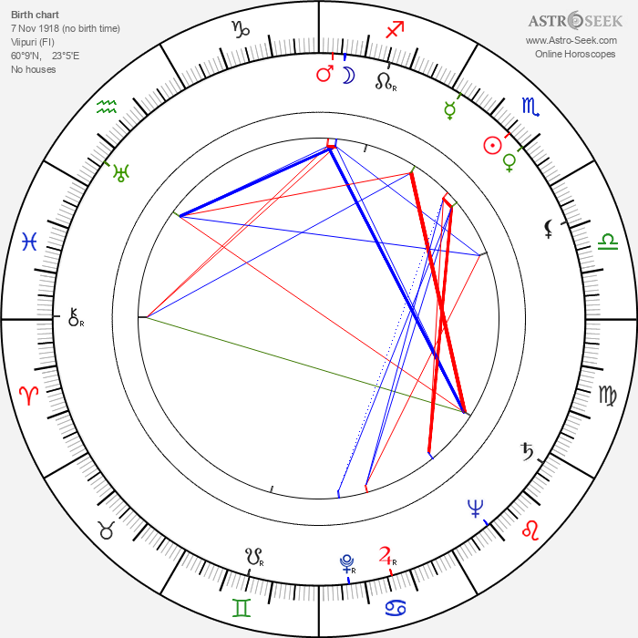 Jorma Ikävalko - Astrology Natal Birth Chart