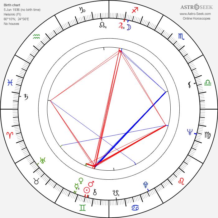 Jorma Katrama - Astrology Natal Birth Chart
