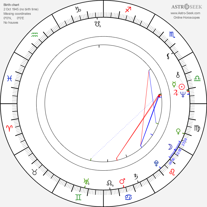 Jorma Markkula - Astrology Natal Birth Chart
