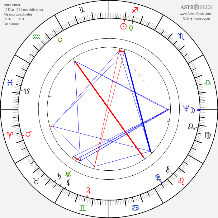 Jorma Molarius - Astrology Natal Birth Chart