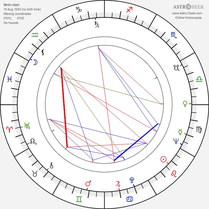 Jorma Panula - Astrology Natal Birth Chart