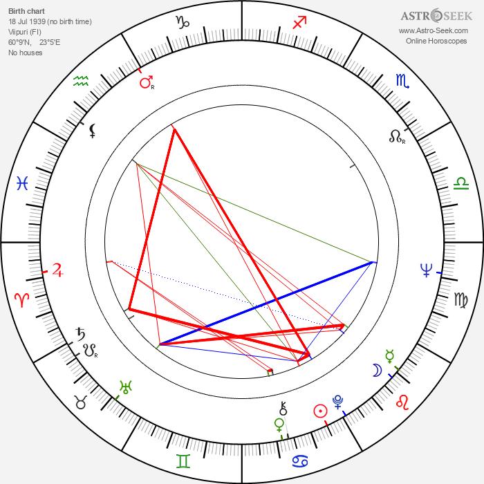 Jorma Rahkonen - Astrology Natal Birth Chart