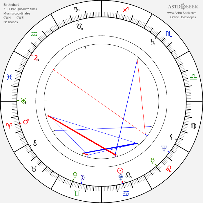 Jorma Savikko - Astrology Natal Birth Chart