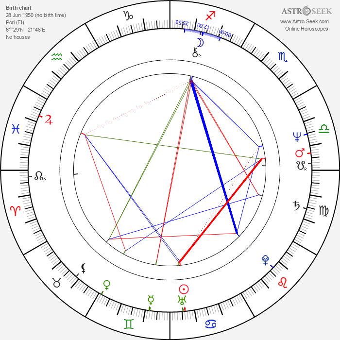 Jorma Uotinen - Astrology Natal Birth Chart