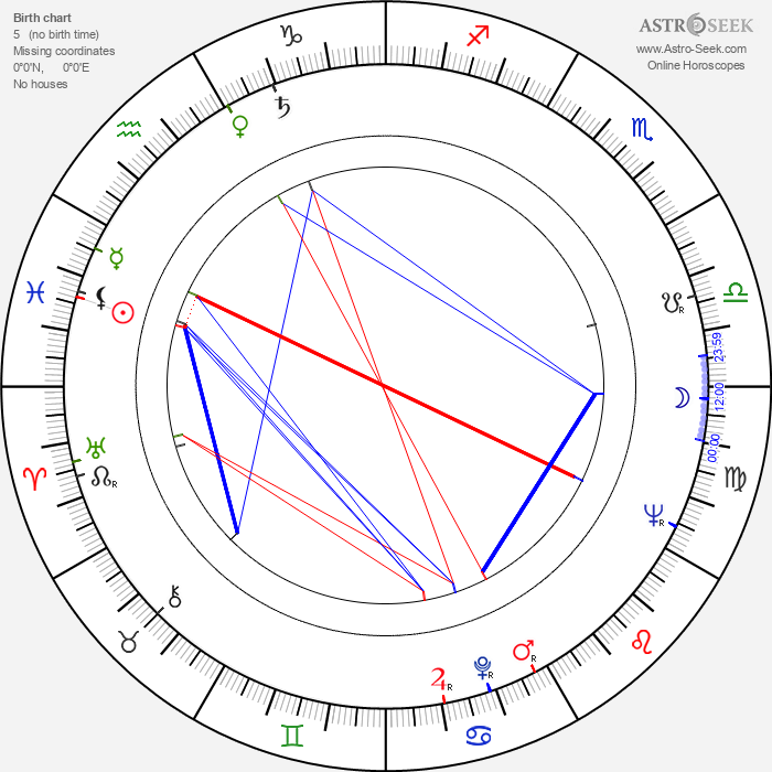 Jorma Ylönen - Astrology Natal Birth Chart