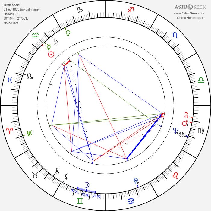 Jörn Donner - Astrology Natal Birth Chart