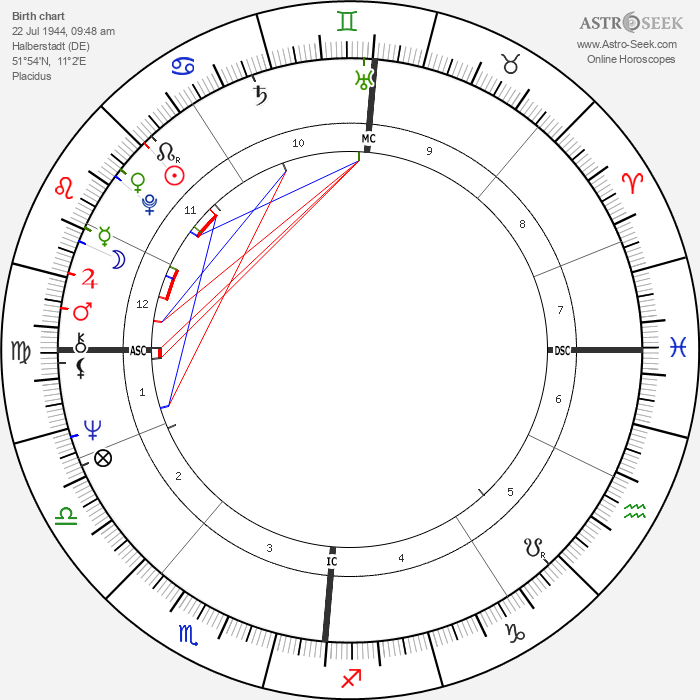 Jörn Klamroth - Astrology Natal Birth Chart