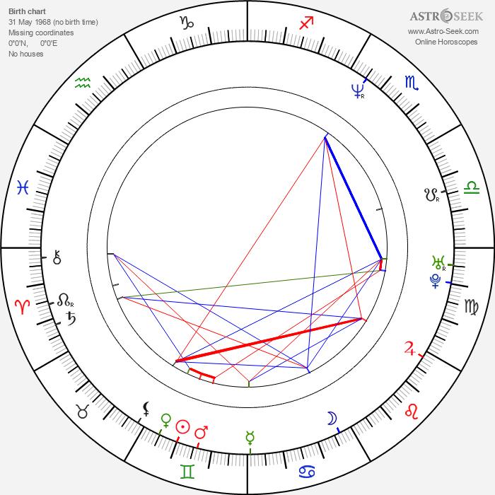 Jørn Lande - Astrology Natal Birth Chart