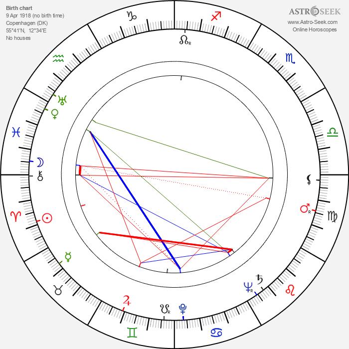 Jørn Utzon - Astrology Natal Birth Chart
