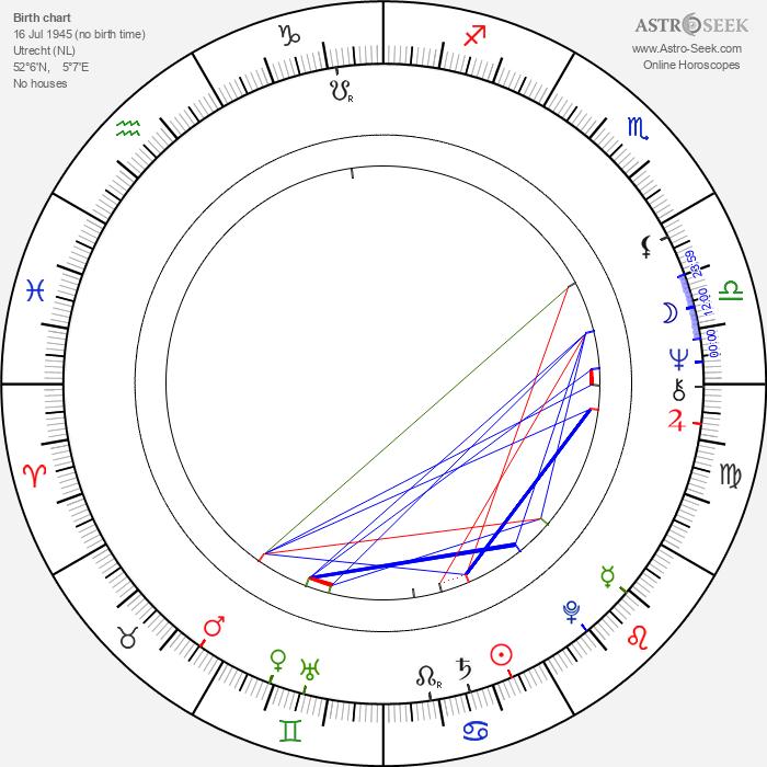Jos Stelling - Astrology Natal Birth Chart